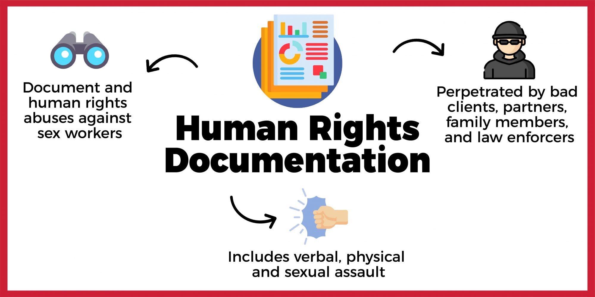 Human Rights Documentation